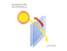 termopanel filtro solar