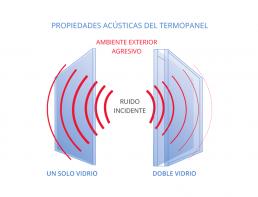 propiedades acusticas termopanel