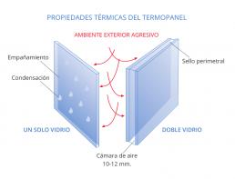 propiedades termicas termopanel